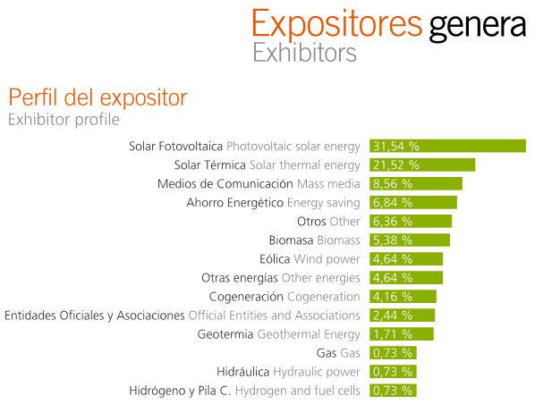 Genera 2011, feria internacional, energia, madrid, eficiencia